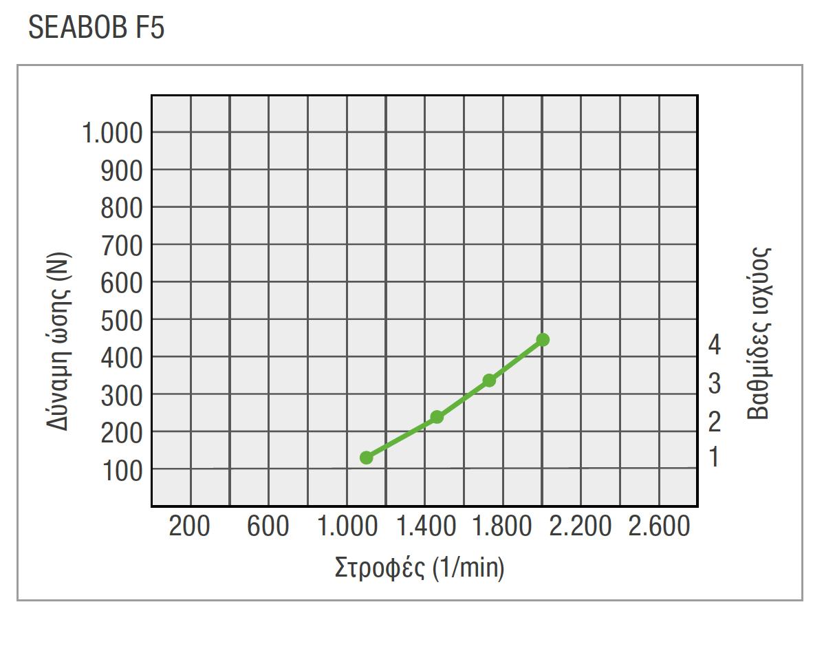 EL-F5