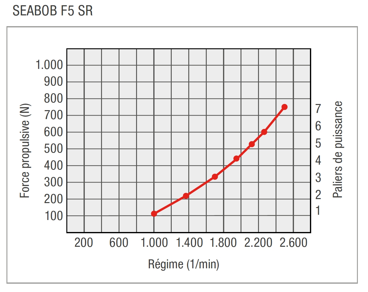 FR-F5SR