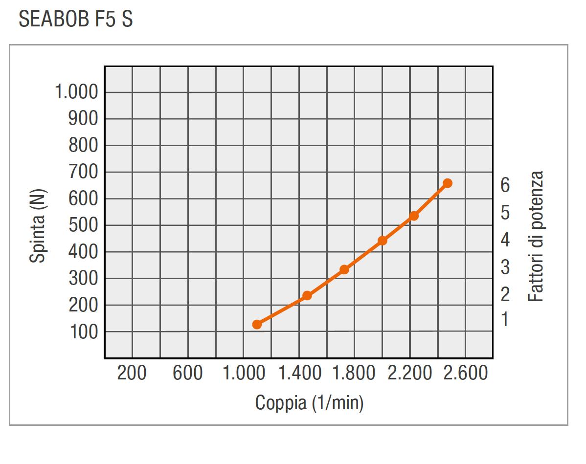 IT-F5S