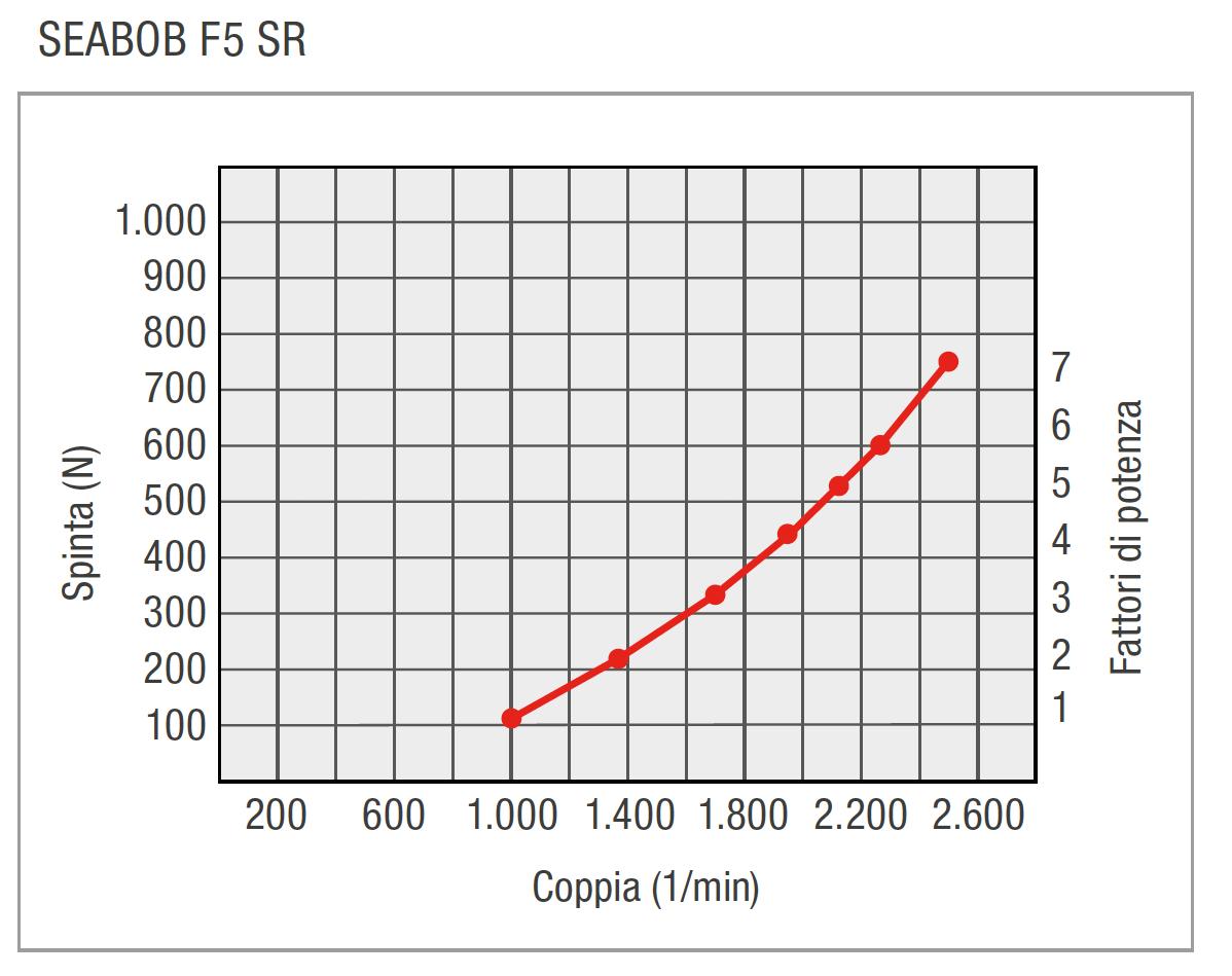 IT-F5SR