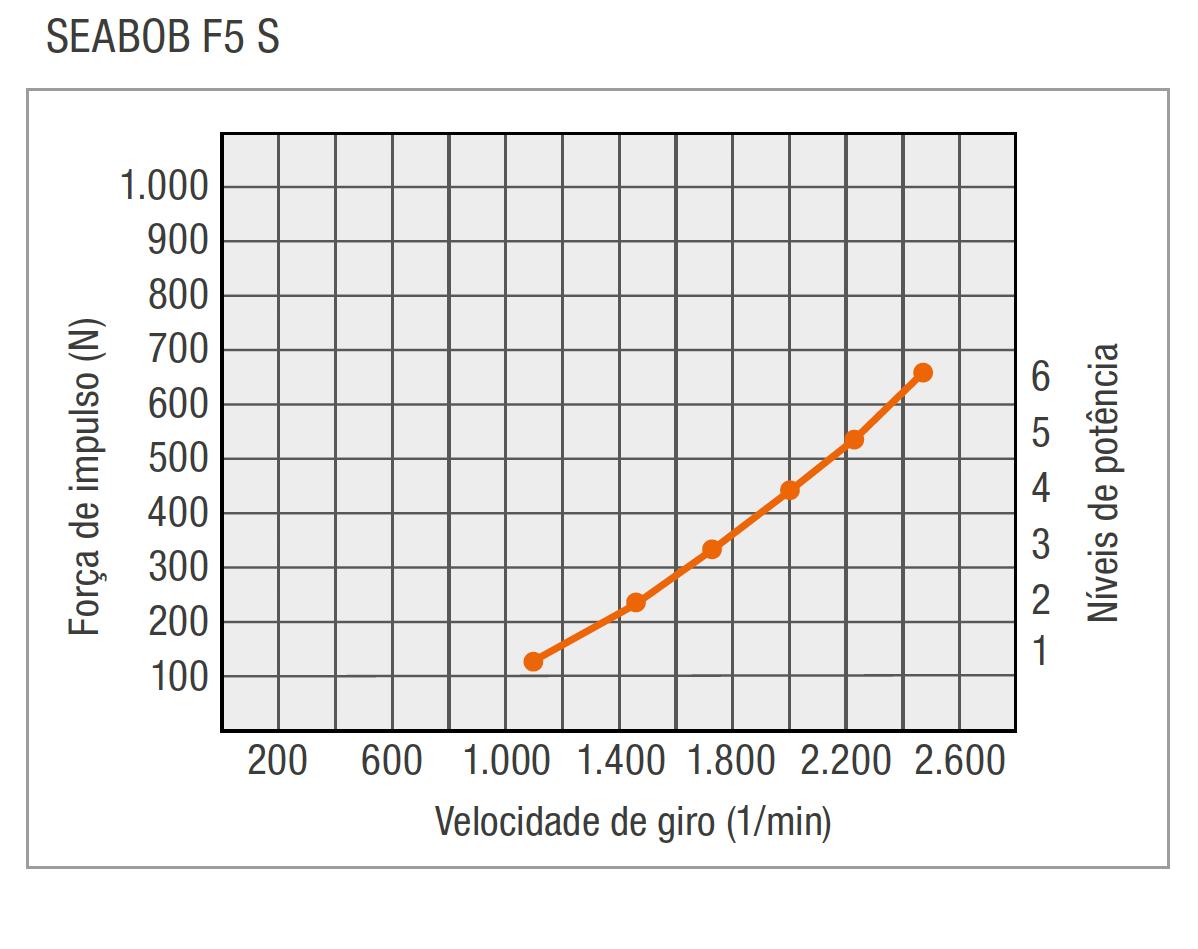 PT-F5S