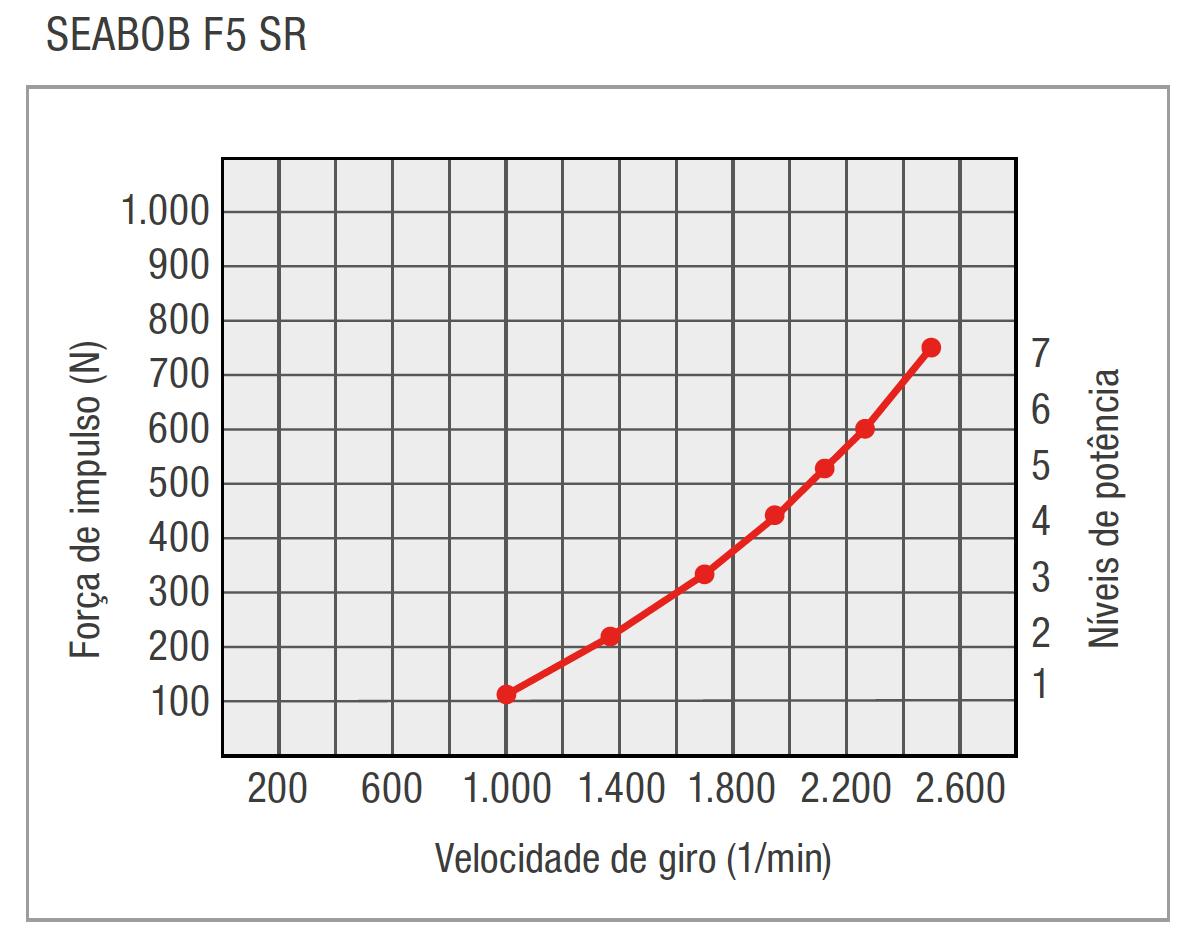 PT-F5SR