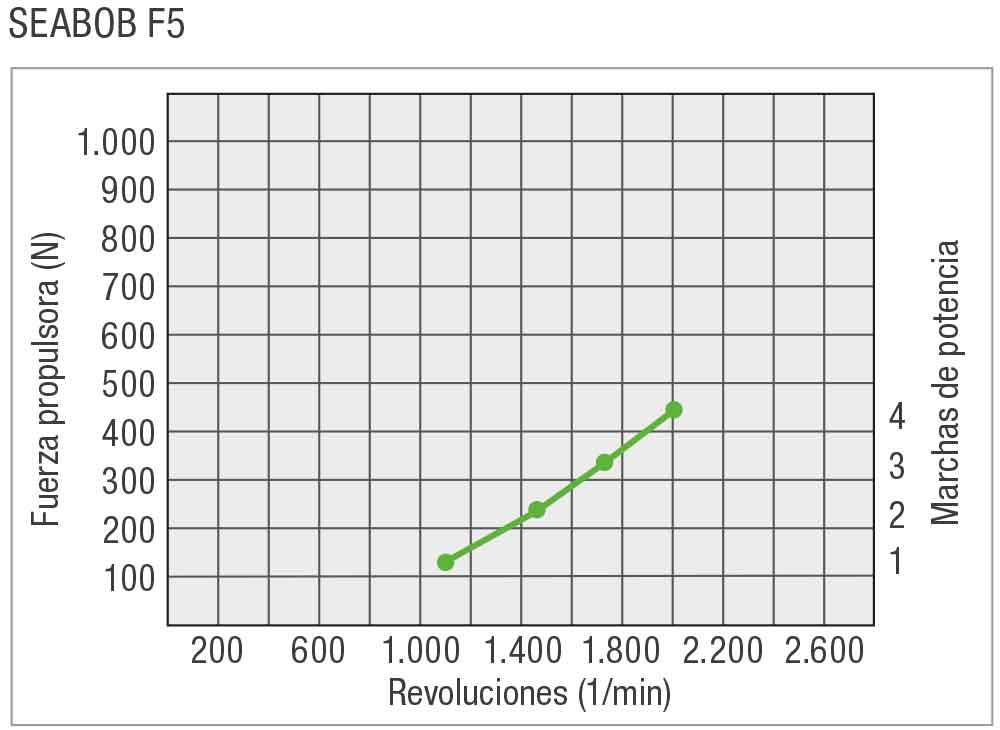 SEABOB-Leistungskurve-F5ES
