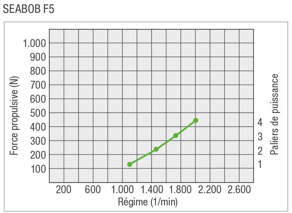 SEABOB-Leistungskurve-F5FR