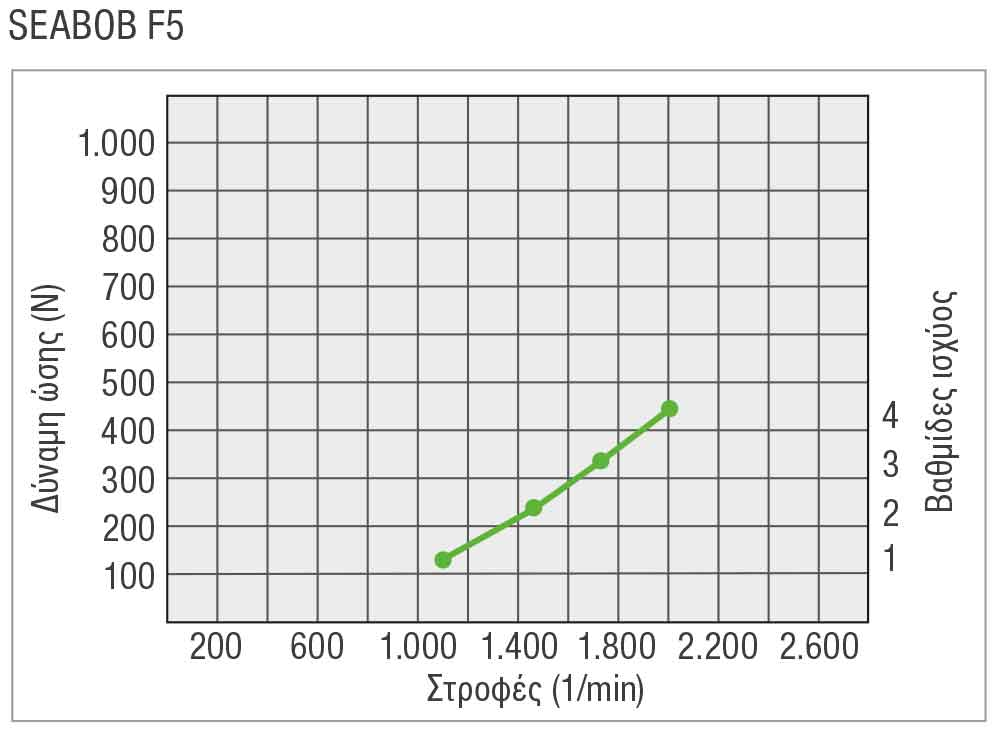 SEABOB-Leistungskurve-F5GR
