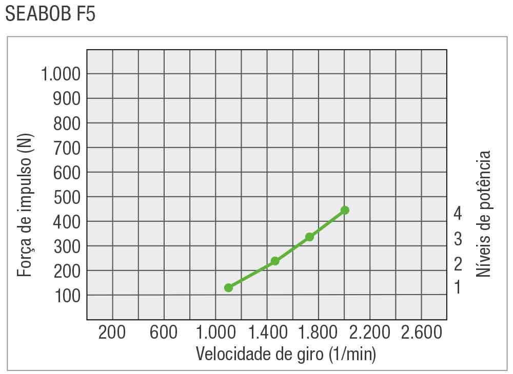 SEABOB-Leistungskurve-F5PT