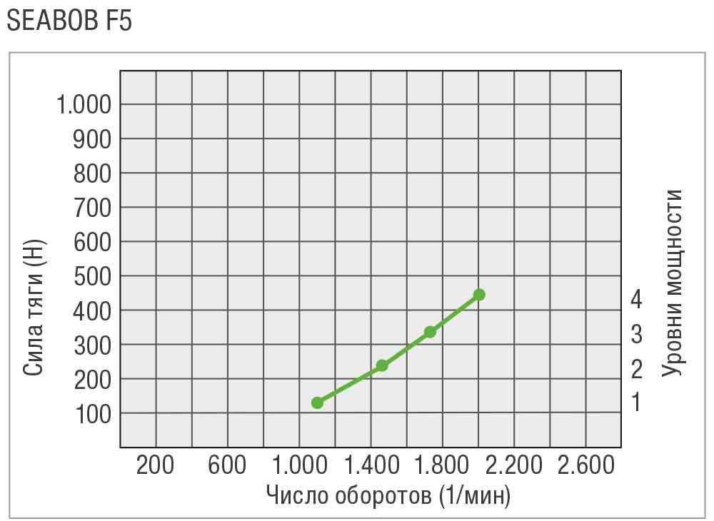 SEABOB-Leistungskurve-F5RU
