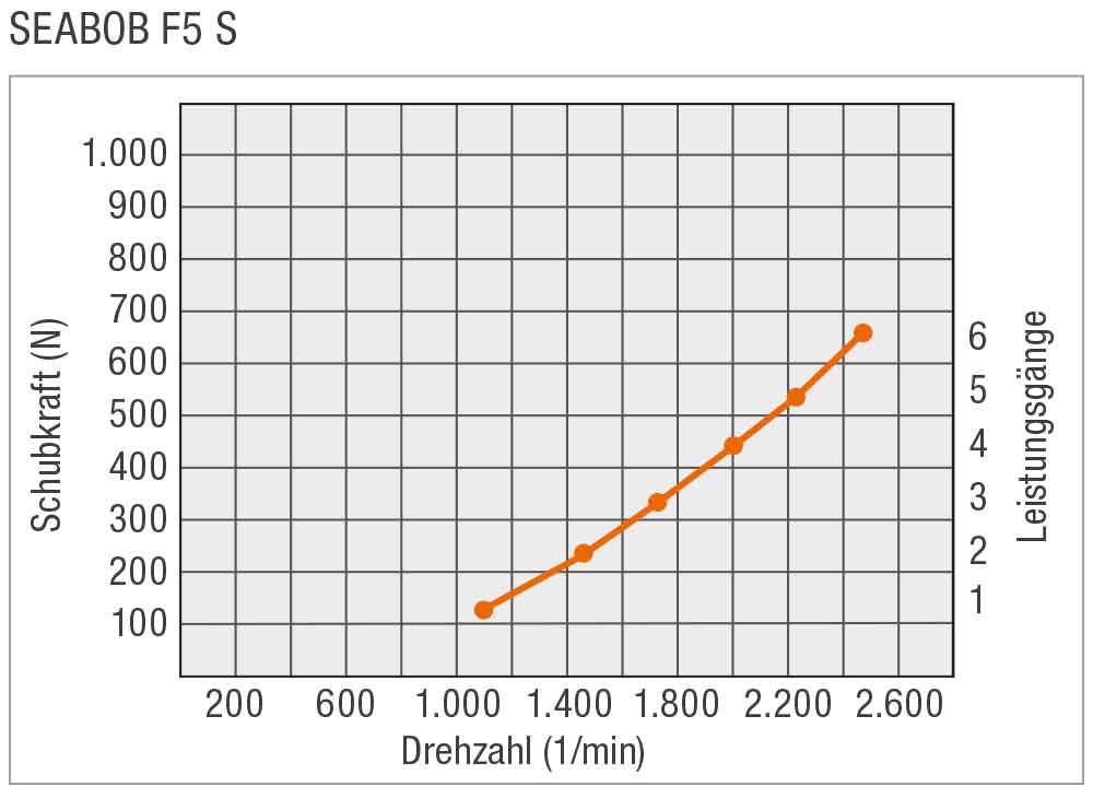 SEABOB-Leistungskurve-F5S