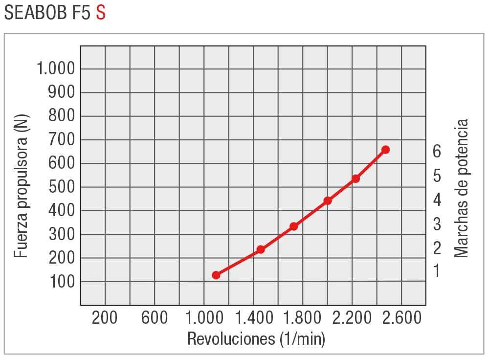 SEABOB-Leistungskurve-F5SES