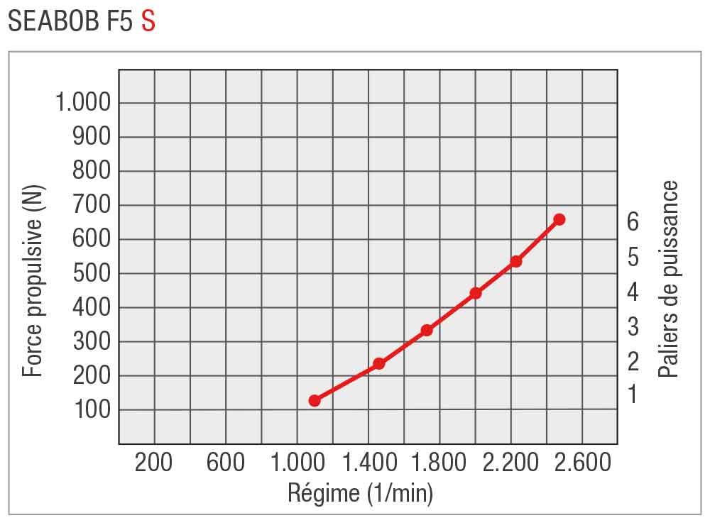 SEABOB-Leistungskurve-F5SFR