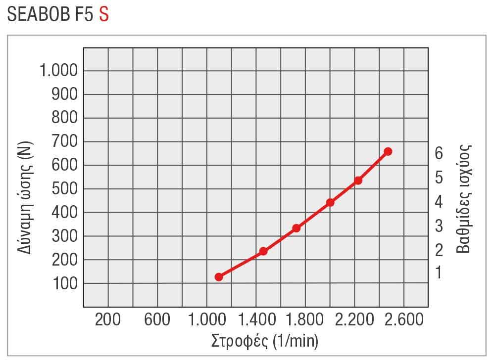 SEABOB-Leistungskurve-F5SGR