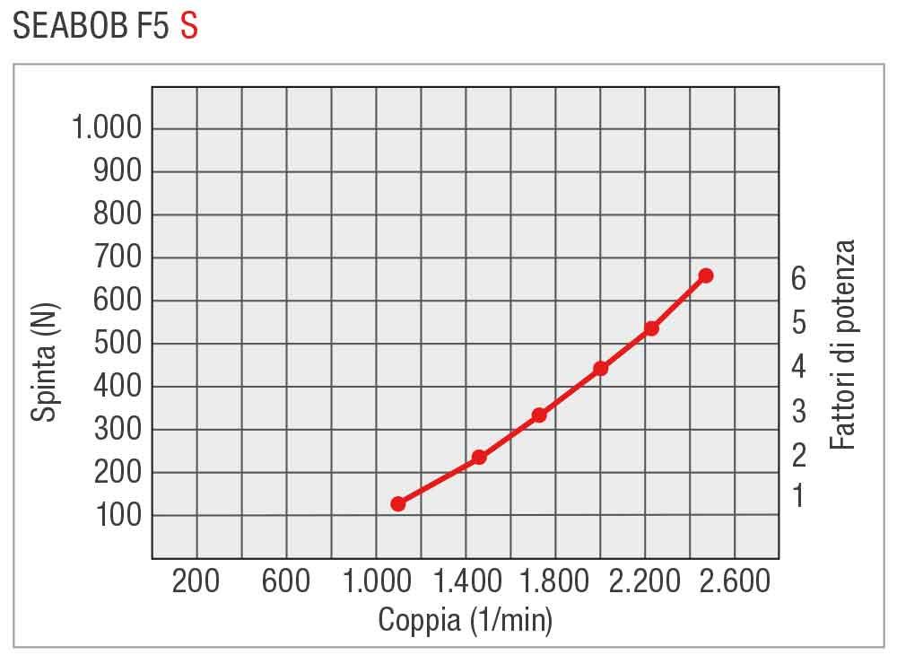 SEABOB-Leistungskurve-F5SIT
