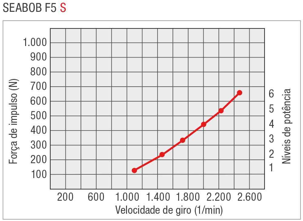 SEABOB-Leistungskurve-F5SPT