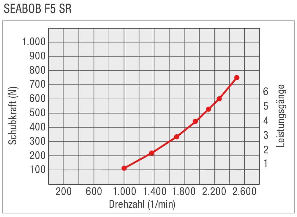 SEABOB-Leistungskurve-F5SR