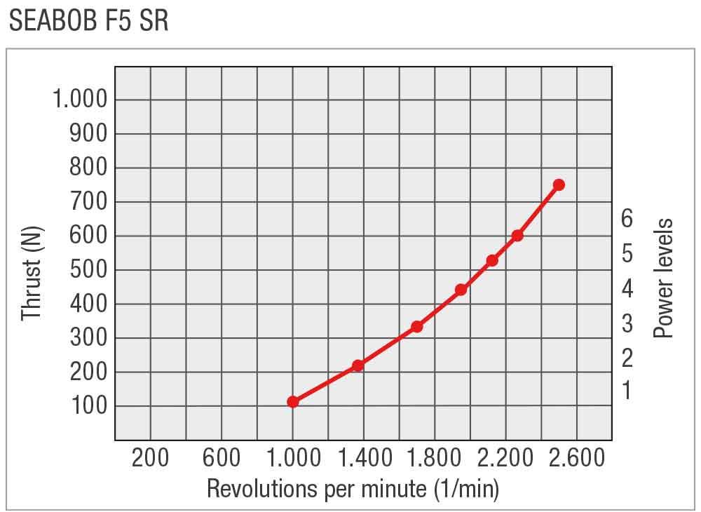 SEABOB-Leistungskurve-F5SREN