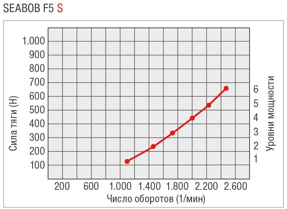 SEABOB-Leistungskurve-F5SRU