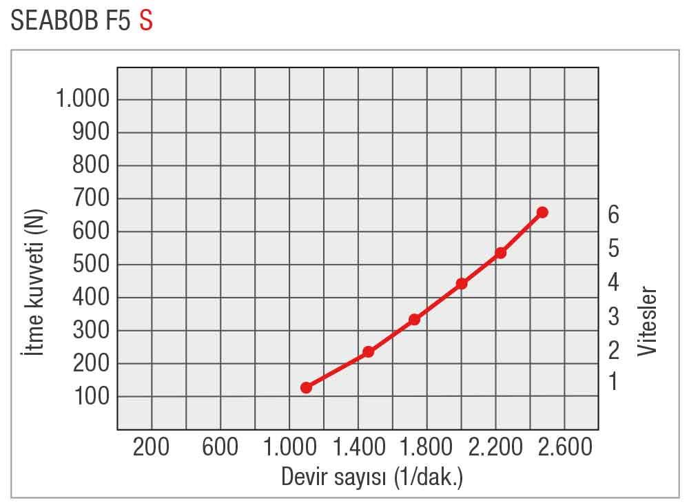 SEABOB-Leistungskurve-F5STR