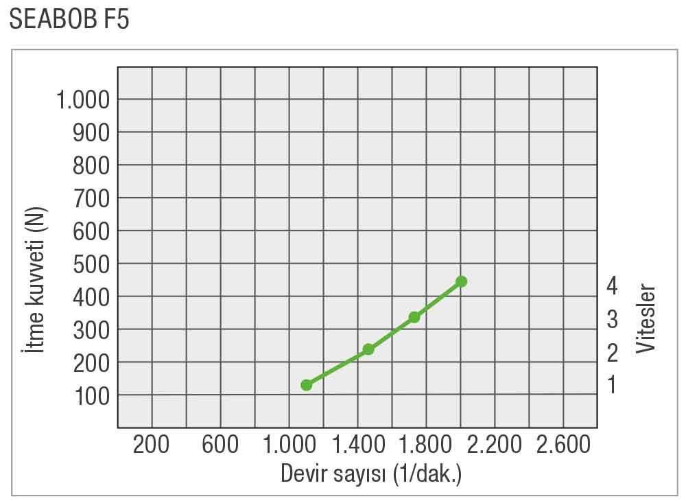 SEABOB-Leistungskurve-F5TR