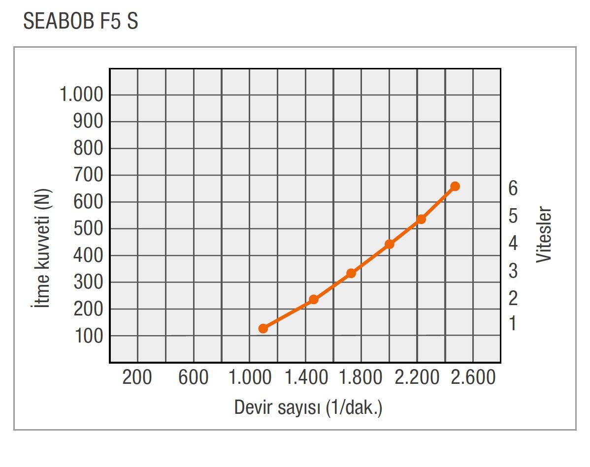 TR-F5S