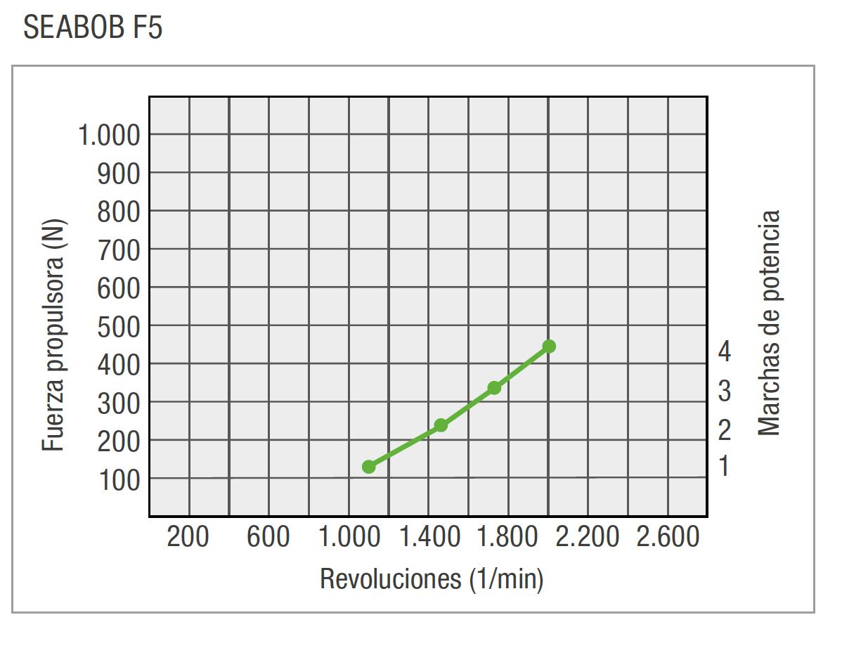 ES-F5