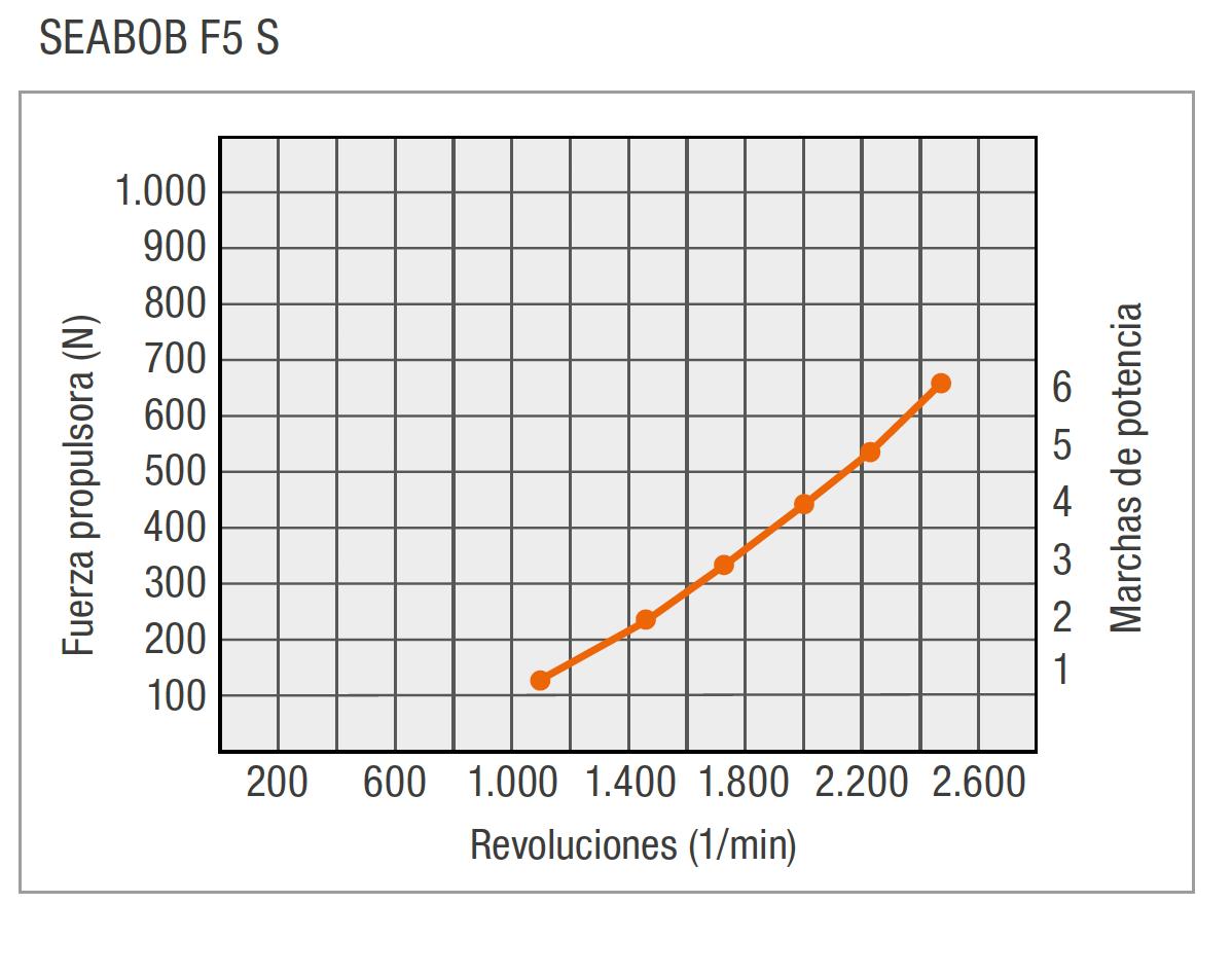 ES-F5S