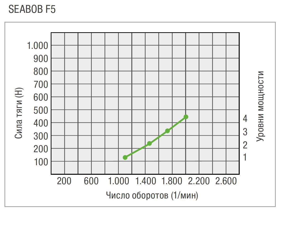 RU-F5