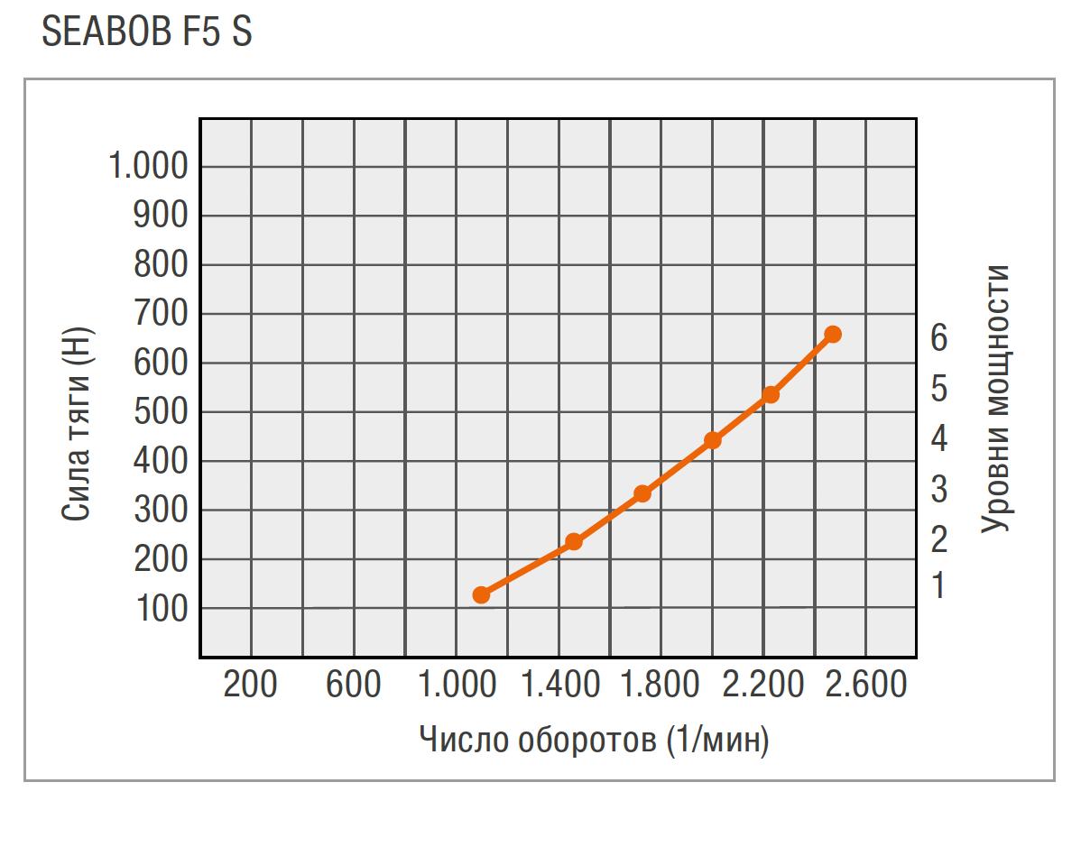 RU-F5S