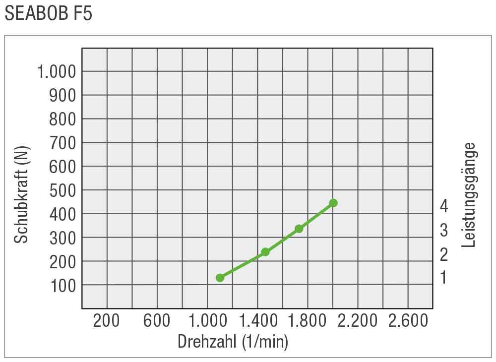 SEABOB-Leistungskurve-F5